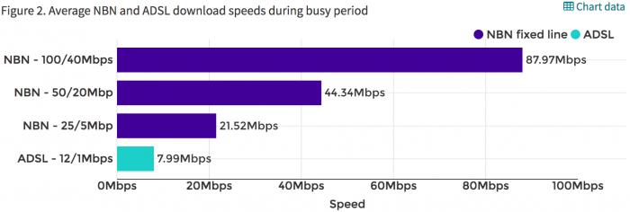 accc average NBN speeds