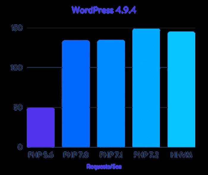 wordpress php version performance chart