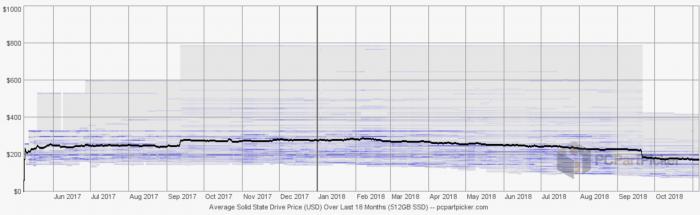 SSD price graph 2018 2