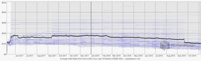 SSD price graph 2018