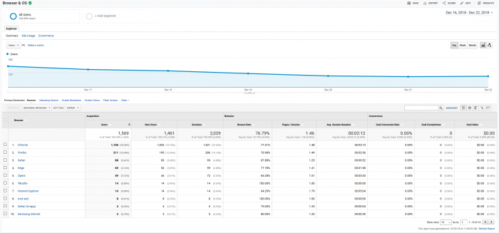 google analytics view users web browsers 2