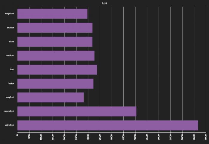 ffmpeg comparison x264 encode kbit chart