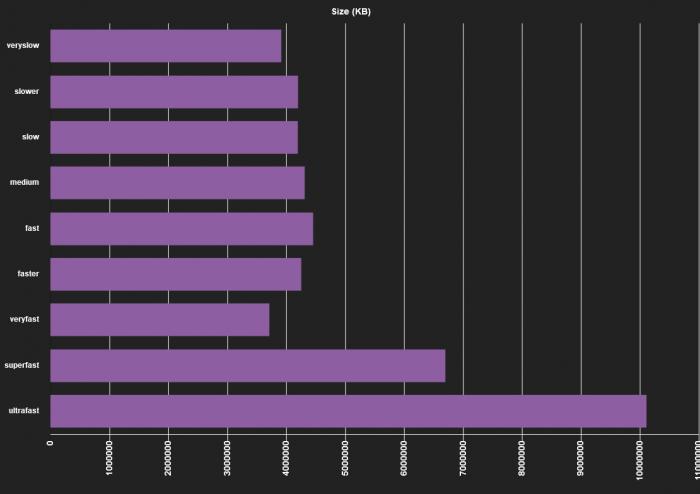 ffmpeg comparison x264 output size chart