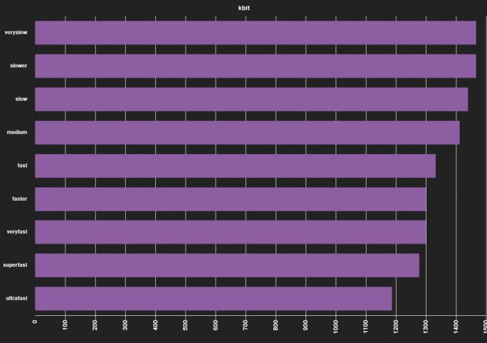 ffmpeg comparison x265 encode kbit chart
