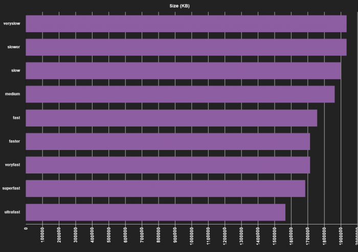 ffmpeg comparison x265 output size chart