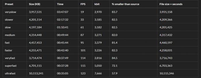 ffmpeg x264 preset comparison table 2019
